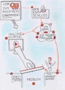passives Einkommen mit Online Kursen