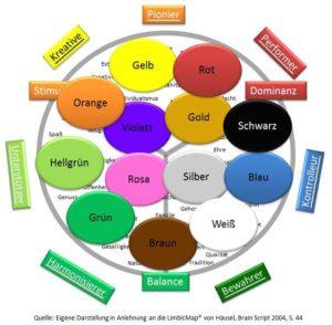Die Lymbic Map hilft dir schon beim Flipchart planen, die Farben auszuwählen, die zu deiner Zielgruppe passen.