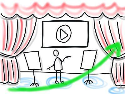 Wichtig für deine Flipchart Präsentation: Etabliere verschiedene Zonen deiner Präsentation und lass dein Publikum eine aufsteigende Kurve erleben.