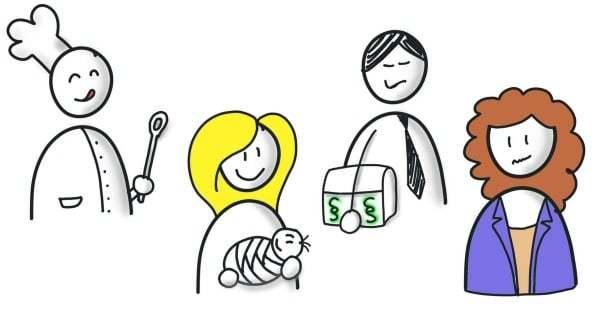 Flipchart gestalten Flipchartgestaltung Zielgruppe Wunschkunde Kundenavatar