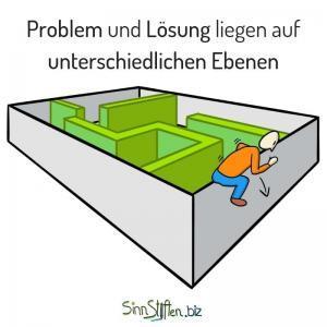 Coaching Karten - Problemspace is not Solutionspace - Problem und Lösung liegen auf unterschiedlichen Ebenen