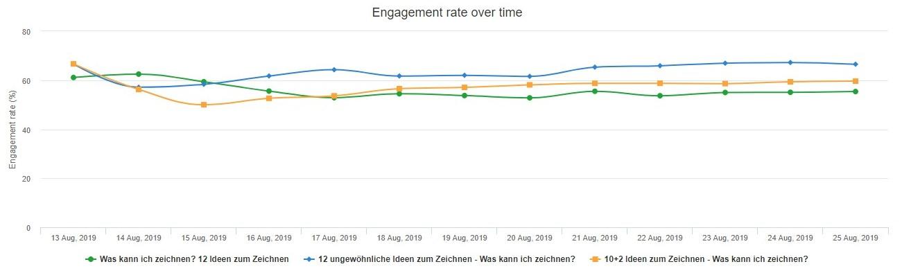 Überschriften finden - Engagement Rate
