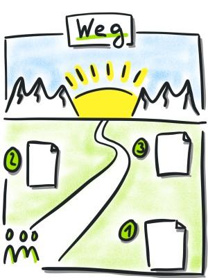 Flipchart-Template-der-Weg
