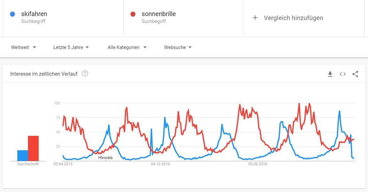 Google-Trends-Skifahren-Sonnenbrille